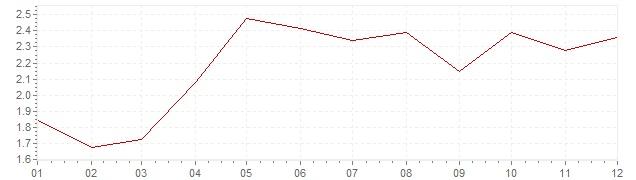 Grafico - inflazione armonizzata Europa 2004 (HICP)