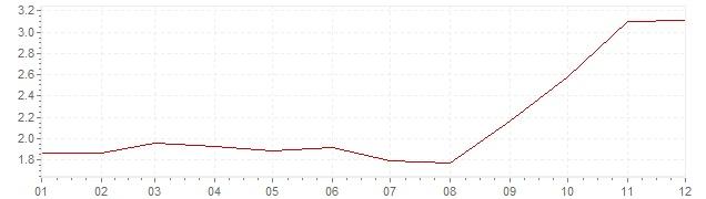 Grafico - inflazione armonizzata Europa 2007 (HICP)