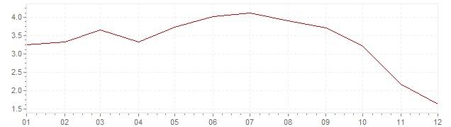 Grafico - inflazione armonizzata Europa 2008 (HICP)