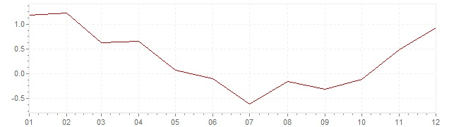 Grafico - inflazione armonizzata Europa 2009 (HICP)