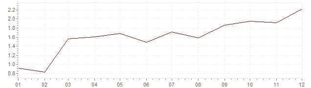 Grafico - inflazione armonizzata Europa 2010 (HICP)