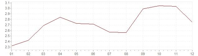 Grafico - inflazione armonizzata Europa 2011 (HICP)