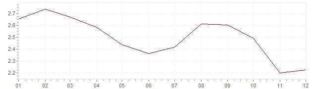 Chart - harmonised inflation Europe 2012 (HICP)