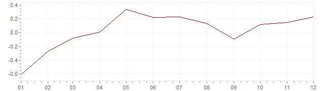 Grafico - inflazione armonizzata Europa 2015 (HICP)