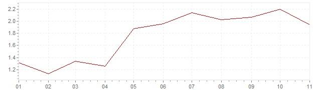 Chart - harmonised inflation Europe 2018 (HICP)