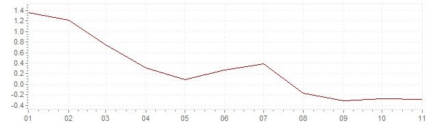 Chart - harmonised inflation Europe 2020 (HICP)