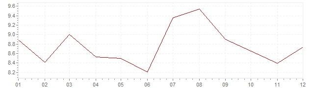 Chart - inflation Czech Republic 1996 (CPI)