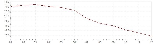 Grafico - inflazione Repubblica Ceca 1998 (CPI)