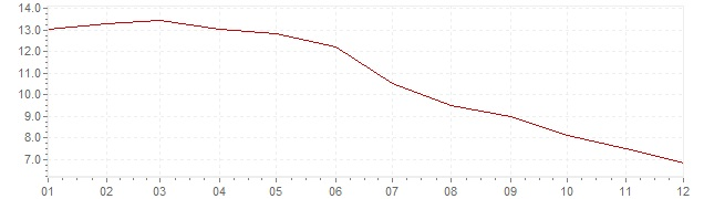 Chart - inflation Czech Republic 1998 (CPI)