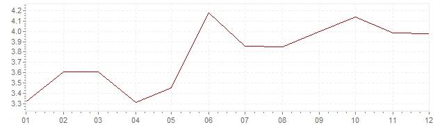 Grafico - inflazione Repubblica Ceca 2000 (CPI)