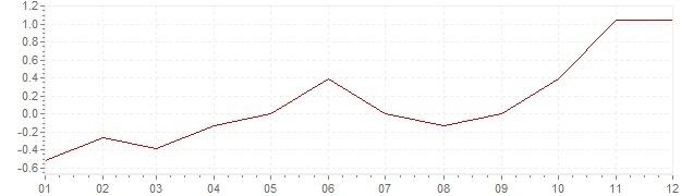 Chart - inflation Czech Republic 2003 (CPI)