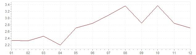 Chart - inflation Czech Republic 2004 (CPI)