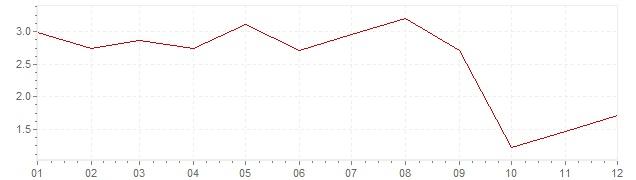 Grafiek - inflatie Tsjechië 2006 (CPI)