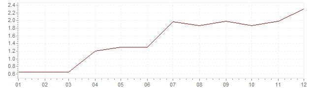 Grafico - inflazione Repubblica Ceca 2010 (CPI)