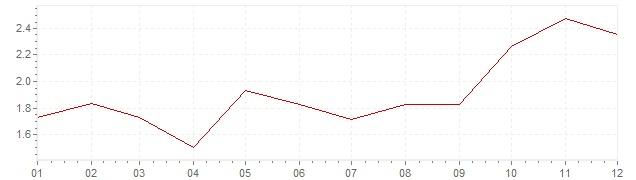 Chart - inflation Czech Republic 2011 (CPI)