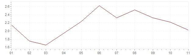 Chart - inflation Czech Republic 2018 (CPI)