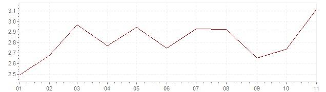 Chart - inflation Czech Republic 2019 (CPI)
