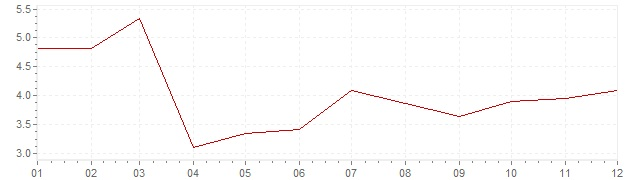 Grafico - inflazione Danimarca 1987 (CPI)