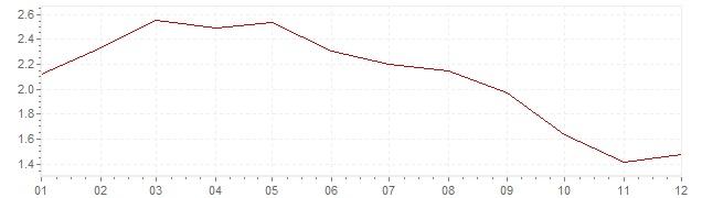 Grafico - inflazione Danimarca 1992 (CPI)