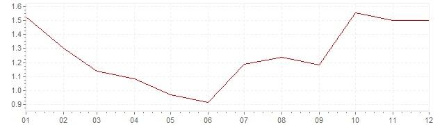 Grafico - inflazione Danimarca 1993 (CPI)