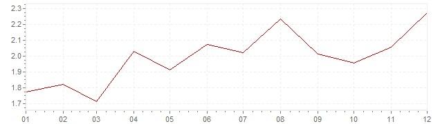 Grafico - inflazione Danimarca 1994 (CPI)