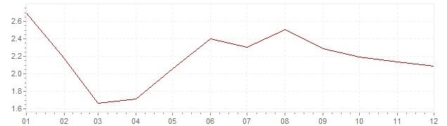 Chart - inflation Denmark 1997 (CPI)