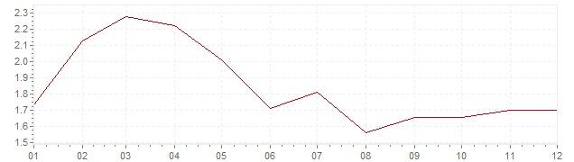 Grafico - inflazione Danimarca 1998 (CPI)