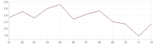 Grafico - inflazione Danimarca 2001 (CPI)