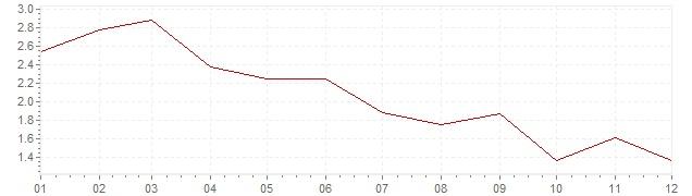Grafico - inflazione Danimarca 2003 (CPI)