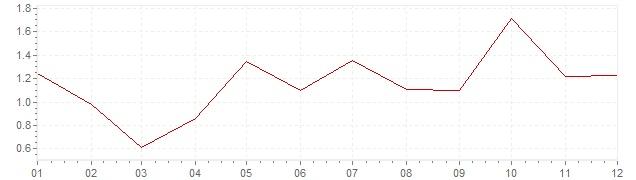 Graphik - Inflation Dänemark 2004 (VPI)