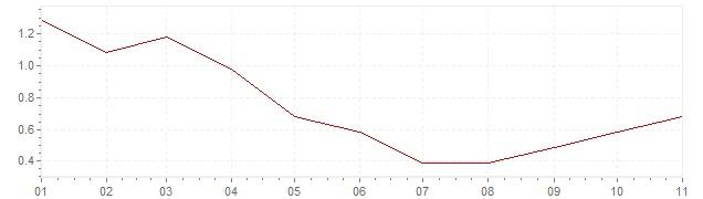 Graphik - Inflation Dänemark 2019 (VPI)
