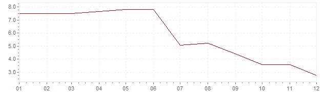 Grafico - inflazione Finlandia 1958 (CPI)