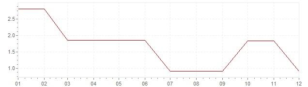 Grafiek - inflatie Finland 1961 (CPI)