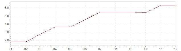 Grafico - inflazione Finlandia 1962 (CPI)