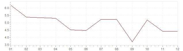 Grafico - inflazione Finlandia 1965 (CPI)