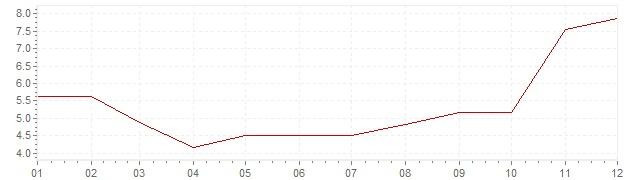Gráfico – inflação na Finlândia em 1967 (IPC)