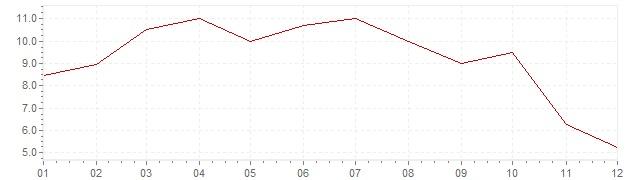 Grafico - inflazione Finlandia 1968 (CPI)