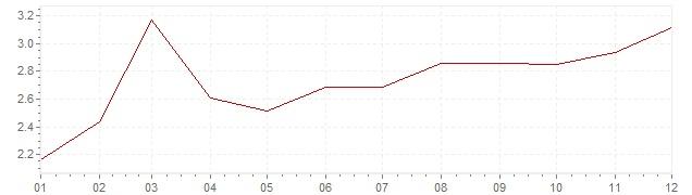 Gráfico – inflação na Finlândia em 1970 (IPC)