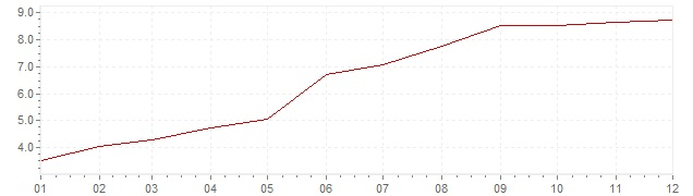Chart - inflation Finland 1971 (CPI)