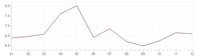 Grafico - inflazione Finlandia 1972 (CPI)