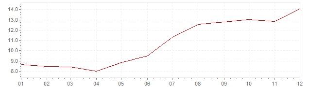 Grafico - inflazione Finlandia 1973 (CPI)
