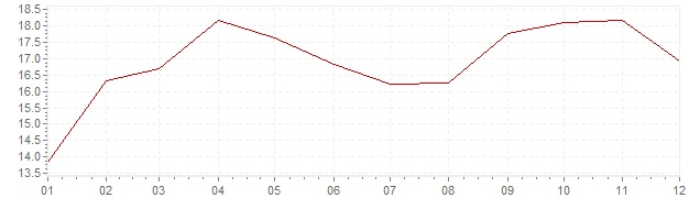 Grafiek - inflatie Finland 1974 (CPI)