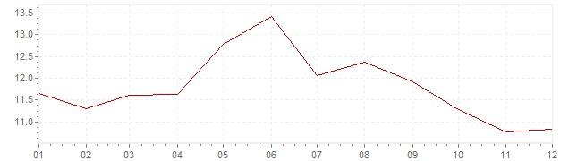 Grafico - inflazione Finlandia 1977 (CPI)