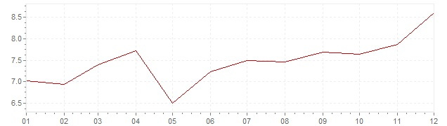 Chart - inflation Finland 1979 (CPI)