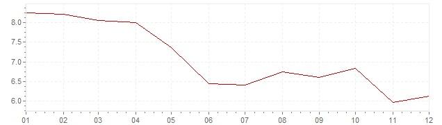 Grafico - inflazione Finlandia 1984 (CPI)