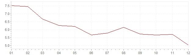Grafico - inflazione Finlandia 1990 (CPI)