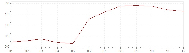 Chart - inflation Finland 1994 (CPI)