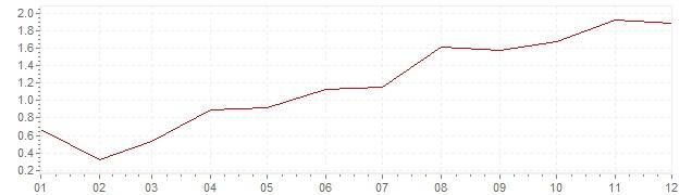 Grafiek - inflatie Finland 1997 (CPI)