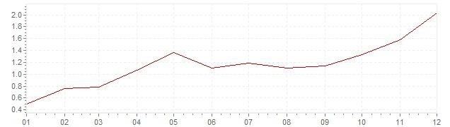 Grafico - inflazione Finlandia 1999 (CPI)