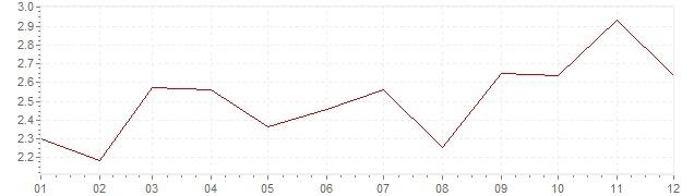 Grafico - inflazione Finlandia 2007 (CPI)